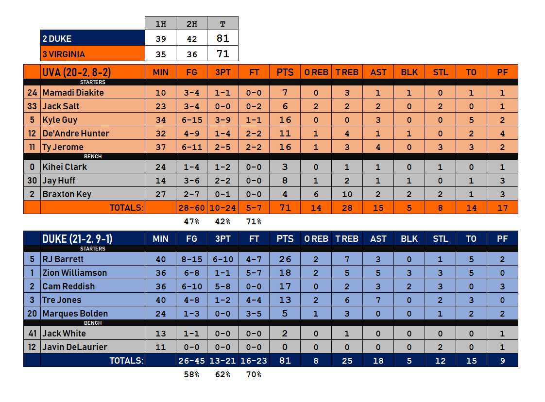 Duke Virginia Box Score