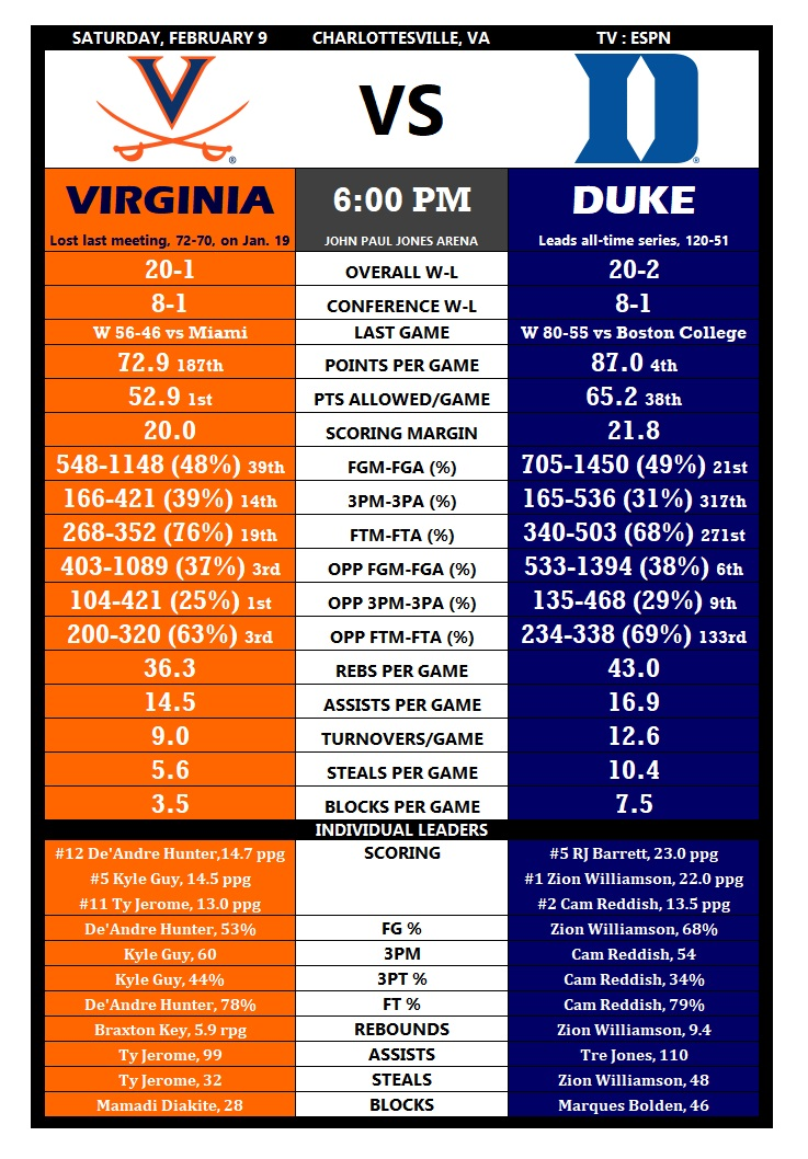 Hoops Tale of the Tape Duke Virginia