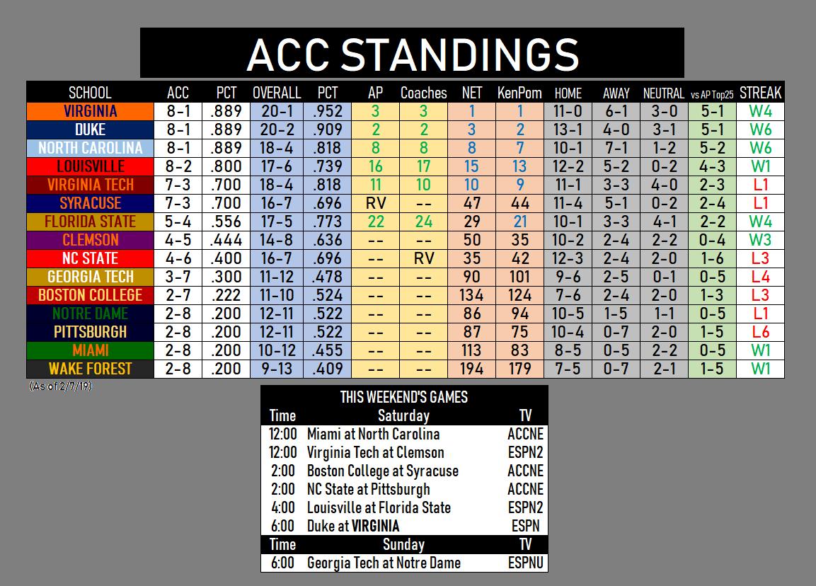acc standings