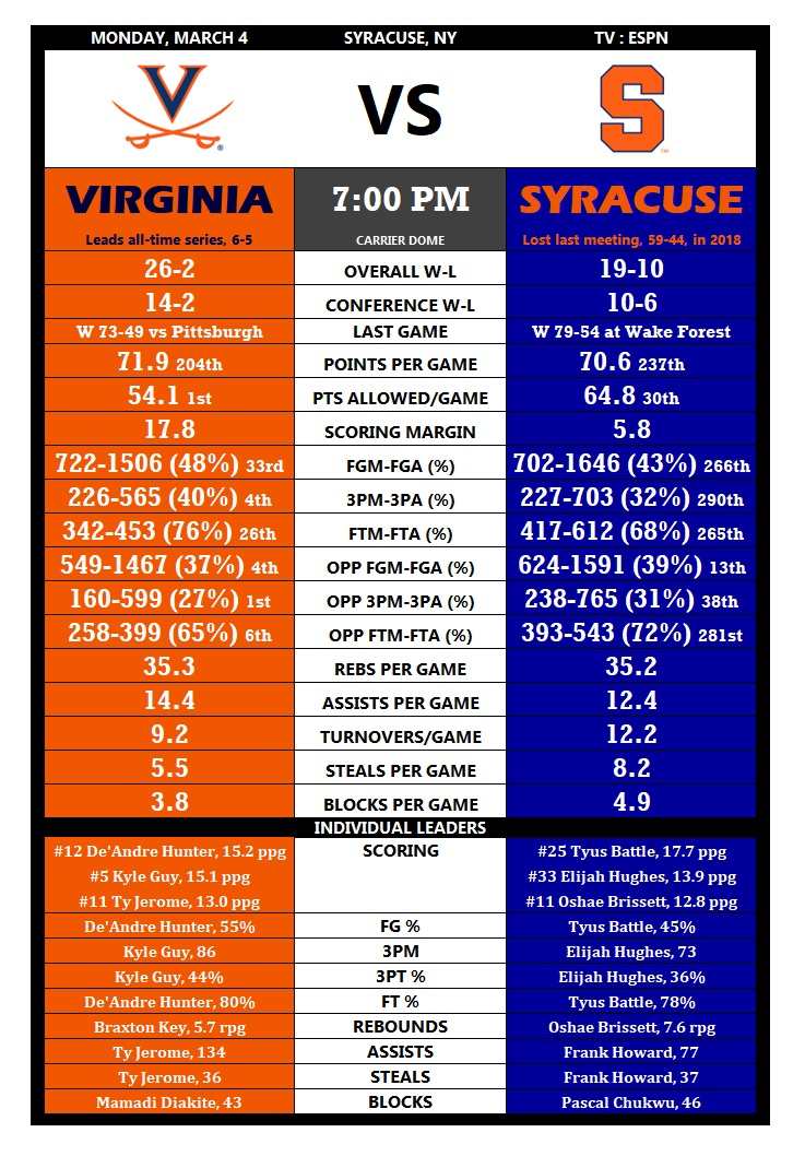 Tale Of The Tape 2 Virginia At Syracuse Jerry Ratcliffe