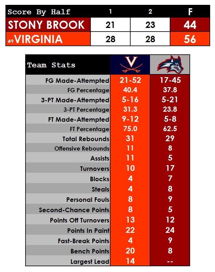 Clark, Huff help No. 9 Virginia survive Stony Brook, 56-44