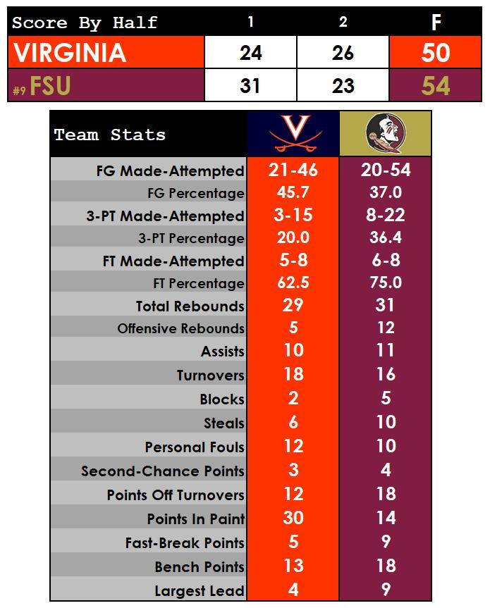 UVA men's hoops falls to No. 9 Florida State, 54-50